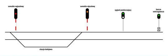 Przykładowy układ sygnałów